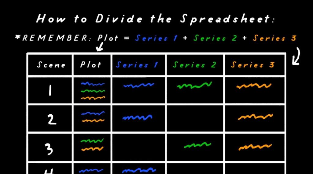 Image tirée de la conférence: schéma typique d'une story grid.
