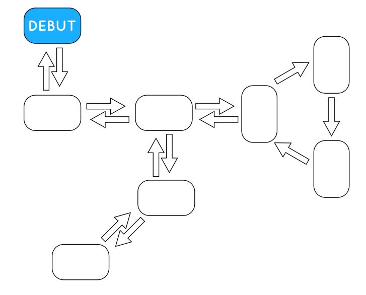 Exemple de structure de type «monde ouvert»