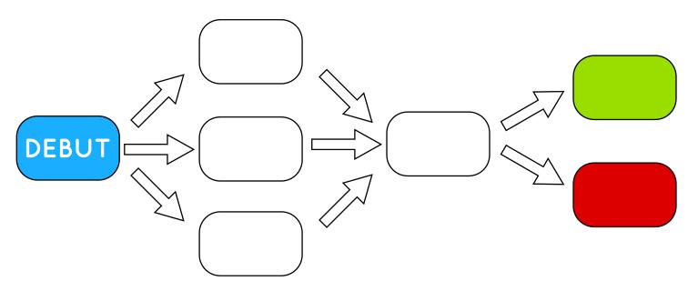 Exemple de structure en «goulot d'étranglement».