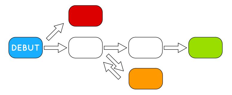 Exemple de structure de type «tournoi».