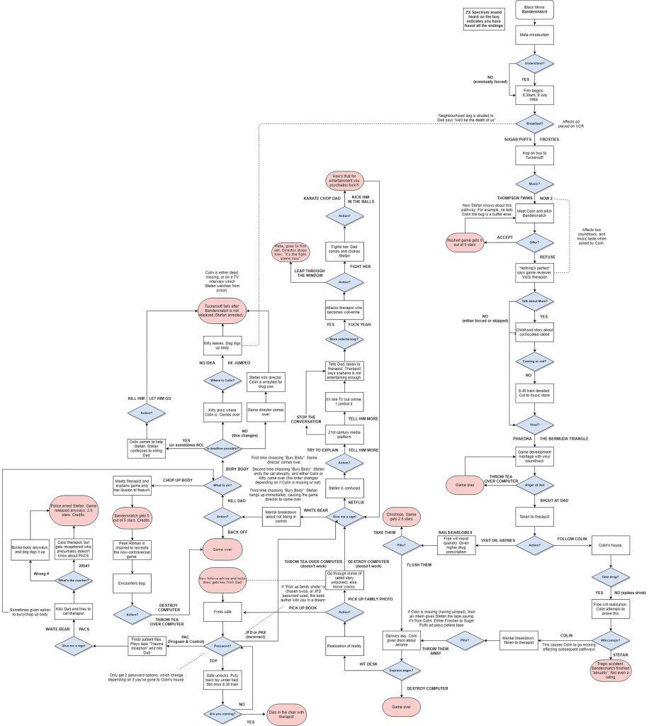 Une arborescence plus détaillée de Bandersnatch.