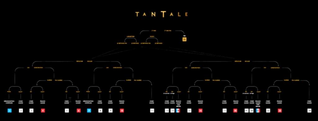 Arborescence de Tantale.